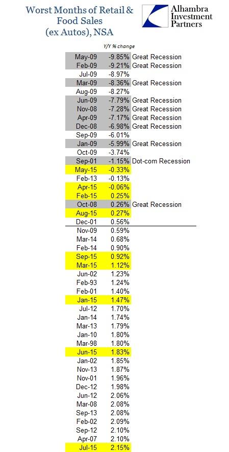 ABOOK Oct 2015 Retail Sales Worst ex Autos