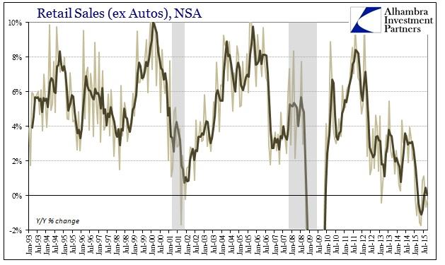 ABOOK Oct 2015 Retail Sales ex autos food NSA