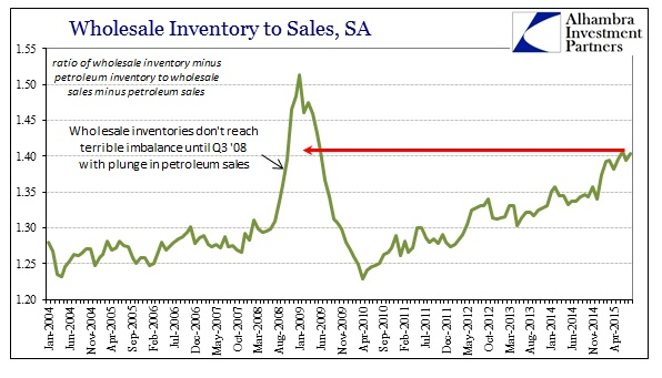 ABOOK Oct 2015 Wholesale Sales NonPetro InventorytoSales