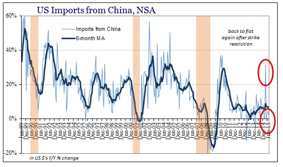 ABOOK Sept 2015 ISM-US Demand China Imports