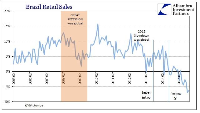 ABOOK Nov 2015 Brazil Retail Sales