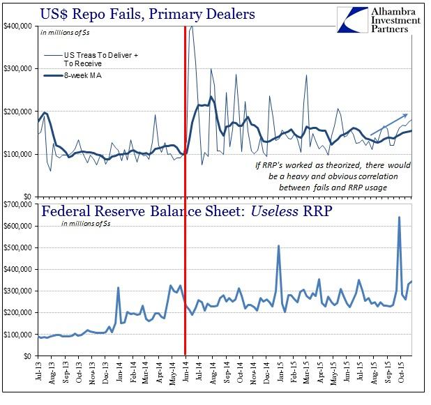 ABOOK Nov 2015 Funding RRP Repo Fails