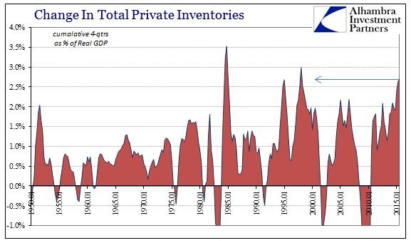 ABOOK Nov 2015 GDP Inventory 4Qtrs