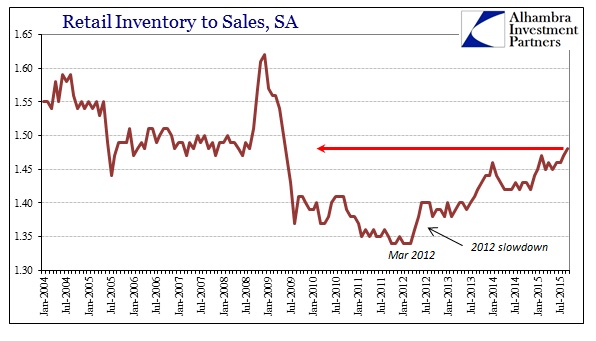 ABOOK Nov 2015 GDP Inventory InvtoSales Retail
