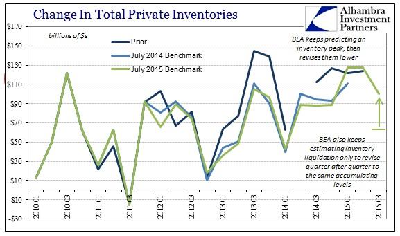 ABOOK Nov 2015 GDP Inventory Revisions