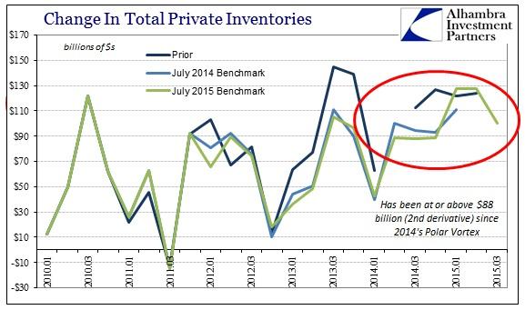 ABOOK Nov 2015 GDP Inventory Revisions2