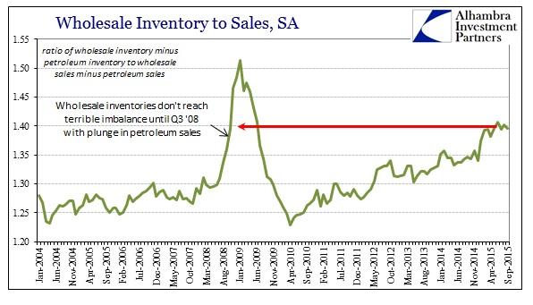 ABOOK Nov Wholesale Sales Ratio Non Petrol