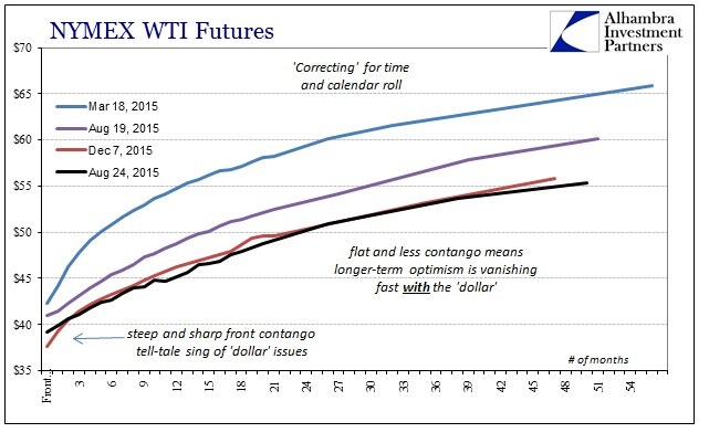 ABOOK Dec 2015 Commodities WTI Curve Calendar Time