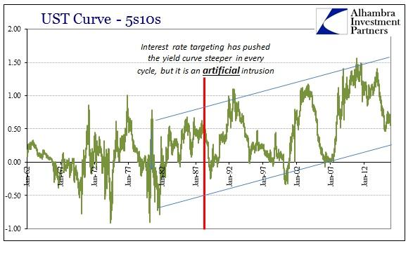 ABOOK Dec 2015 Dollar 5s10s Inversion
