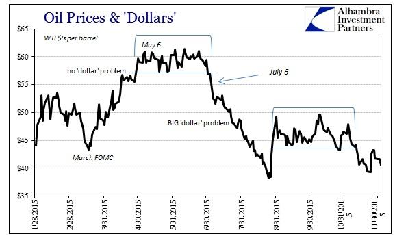 ABOOK Dec 2015 Dollar Crude WTI