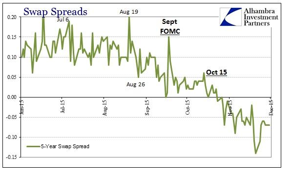 ABOOK Dec 2015 Dollar Swap Spread 5s