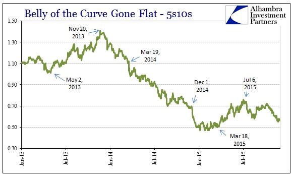 ABOOK Dec 2015 Dollar UST 5s10s