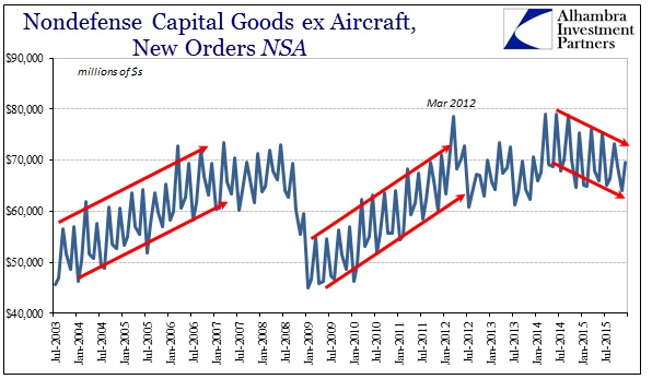 ABOOK Jan 2016 Durable Goods NSA Cap Goods