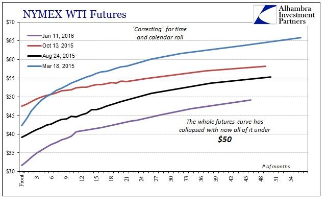 ABOOK Jan 2016 Funding WTI Futures Collapse 2nd Half