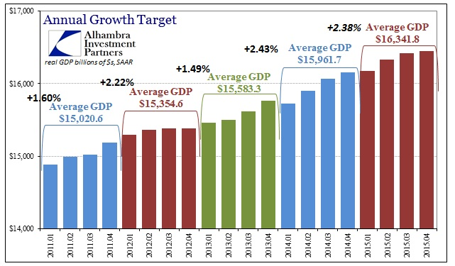 ABOOK Jan 2016 GDP Avgs
