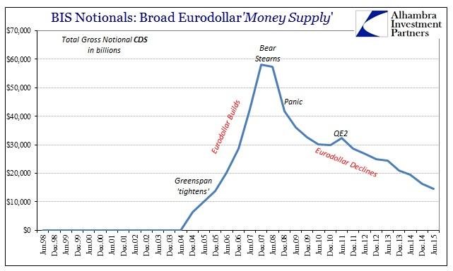 ABOOK Feb 2016 Eurodollar BIS CDS