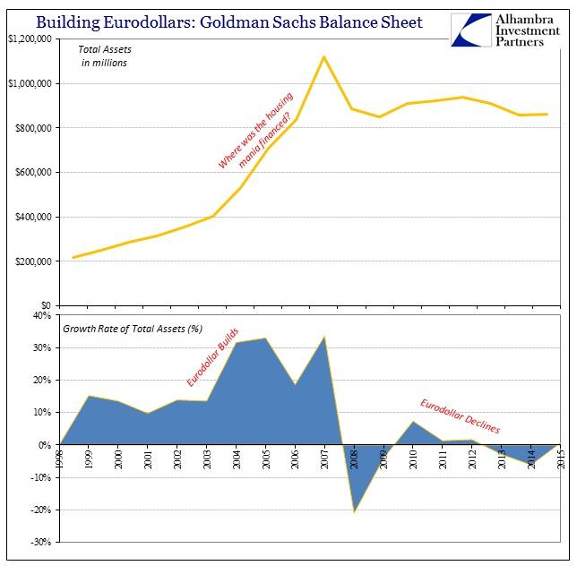 ABOOK Feb 2016 Eurodollar Goldman Total Assets