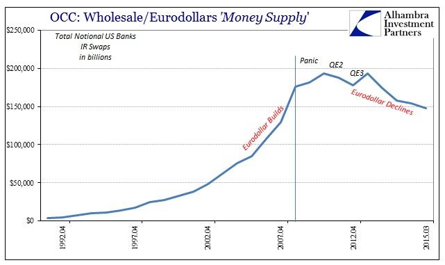 ABOOK Feb 2016 Eurodollar OCC IR Notionals