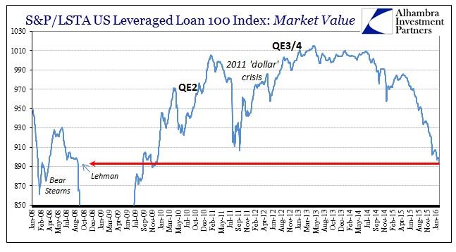 ABOOK Feb 2016 Liquidations SPLSTA Lev Loan 100b