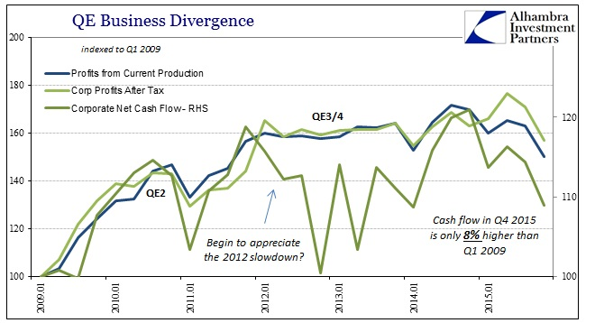 ABOOK Mar 2016 Corp Profits Since 09