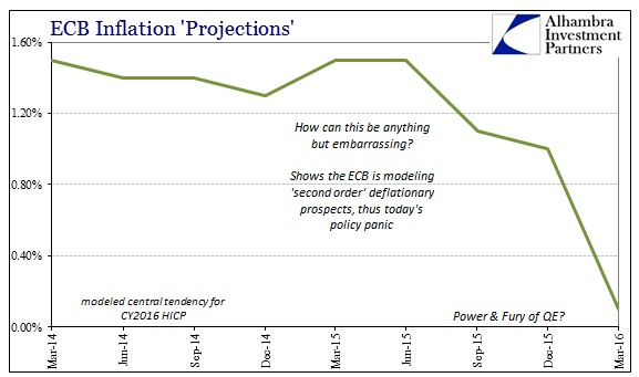 ABOOK Mar 2016 ECB Inflation Projections 2016