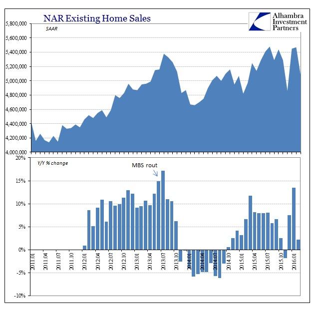 ABOOK Mar 2016 NAR Home Sales SAAR