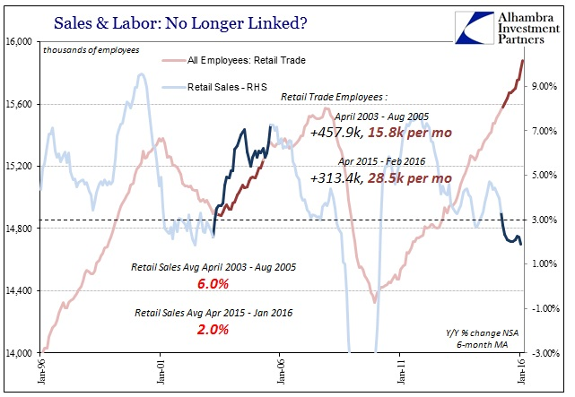 ABOOK Mar 2016 Payrolls Retail Trade Housing Mania