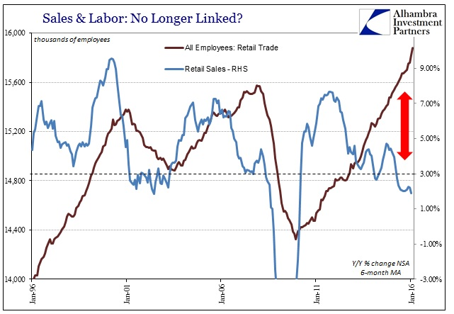 ABOOK Mar 2016 Payrolls Retail Trade Labor