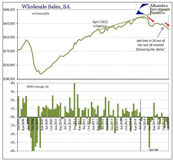 ABOOK Mar 2016 Wholesale Sales SA
