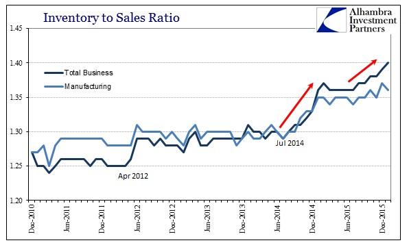 ABOOK Mar 2016 Wholesale Sales Total Busn Manu Inv to Sales