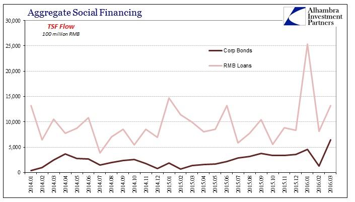 ABOOK Apr 2016 China ASF Corp Bonds Loans