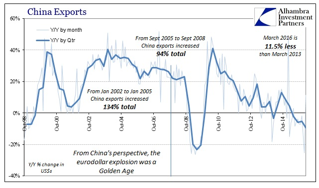 ABOOK Apr 2016 China Trade Exports Longer