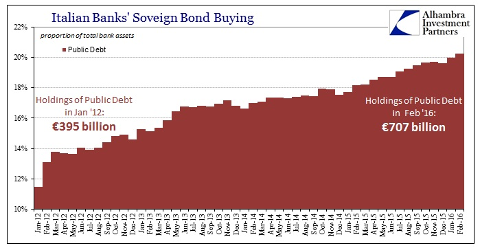 ABOOK Apr 2016 Italy Bank Sov Bonds