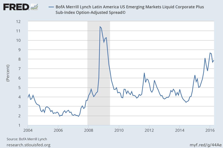 latin american bond spreads