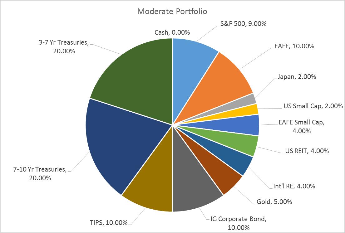 moderate allocation 4-8-16