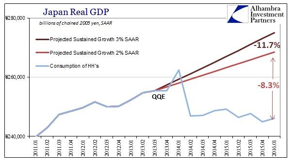 SABOOK May 2016 Japan GDP RGDP Counter