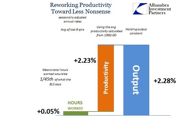 SABOOK May 2016 Productivity Last 9 qtrs 1990s Avg Prod