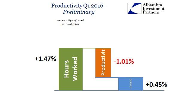 SABOOK May 2016 Productivity Q1 2016