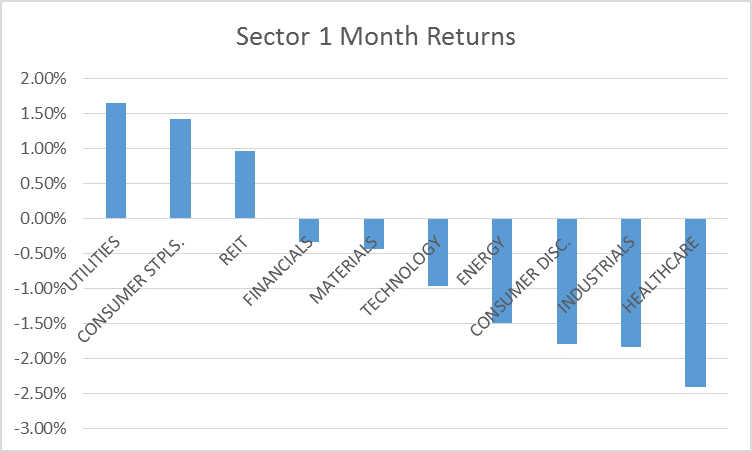 sectors 1 month 5-16