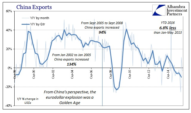 ABOOK June 2016 China Trade Exports Longer