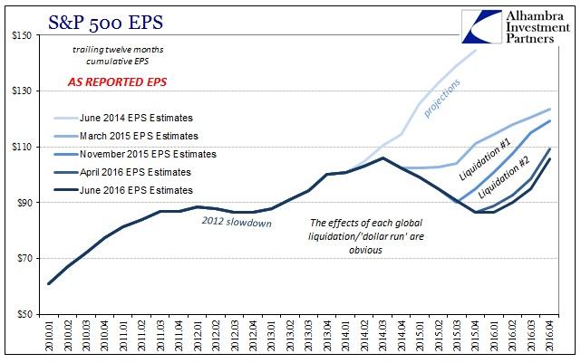 ABOOK June 2016 EPS Liquidation Effects