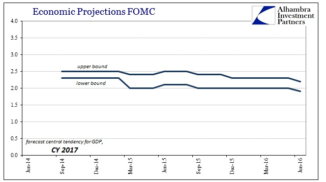 ABOOK June 2016 FOMC Projections Central Tendency 2017