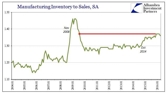 ABOOK June 2016 Inventory Manu