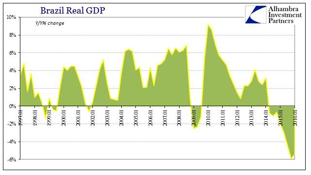 ABOOK July 2016 Brazil GDP YY