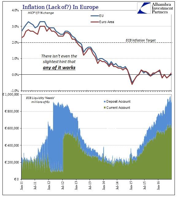 ABOOK July 2016 FOMC ECB HICP Liquidity Needs