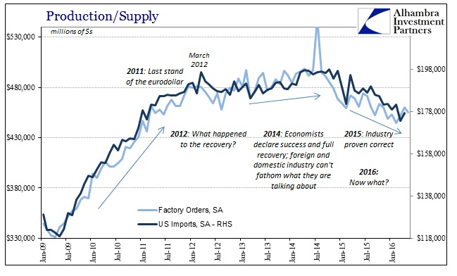 ABOOK July 2016 Factory Orders vs Imports