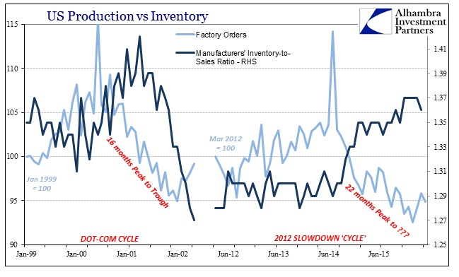 ABOOK July 2016 Factory Orders vs Inventory