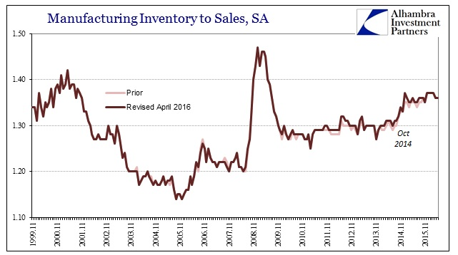 ABOOK July 2016 Manu Sales Inv to Sale Ratio Revised