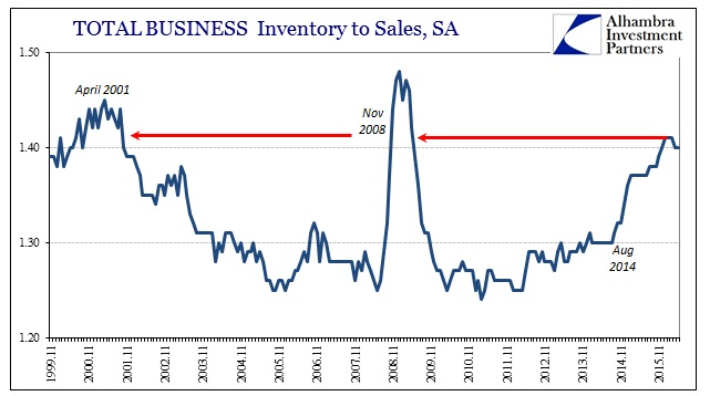 ABOOK July 2016 Manu Sales Total Busn Inv to Sales Ratio