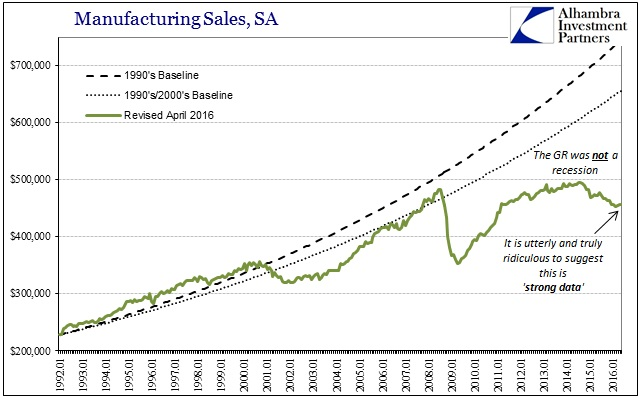 ABOOK July 2016 Strong Data Manu Sales Baseline